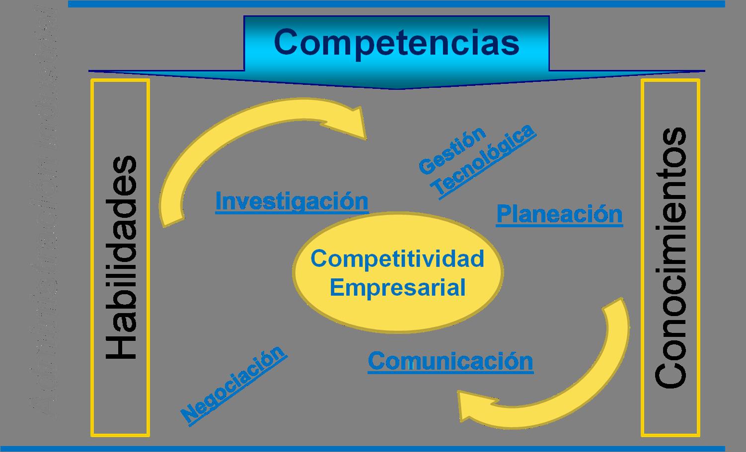 COMPETENCIAS GENERALES DEL ADMINISTRADOR INDUSTRIAL