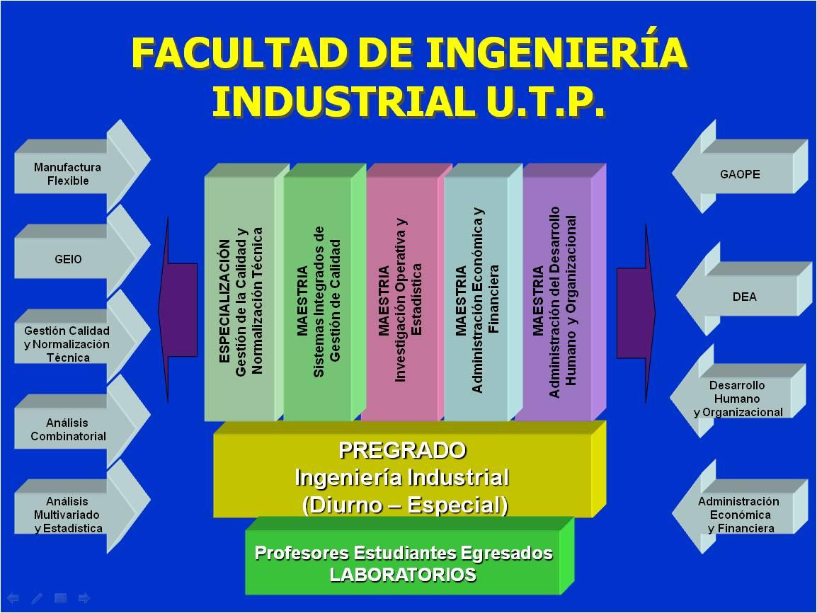 Ingenieria Industrial Related Keywords & Suggestions