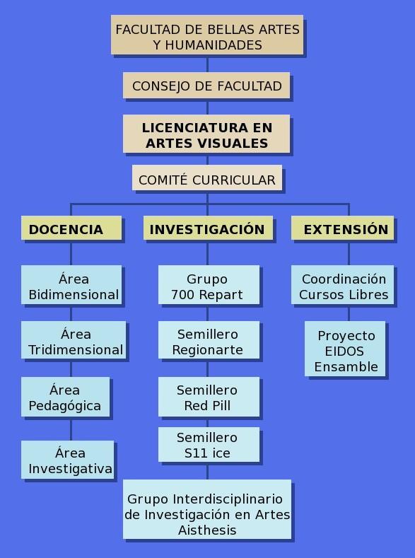 Licenciatura En Artes Visuales Estructura Orgánica